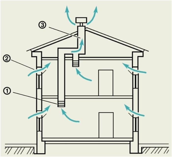 Принцип циркуляции воздуха естественного типа
