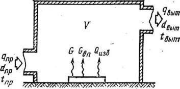 схема для определения воздухообмена в помещении
