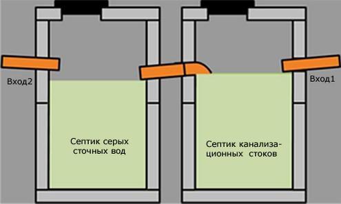 канализационные резервуары