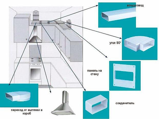 Подключение вытяжки к вентиляционному каналу