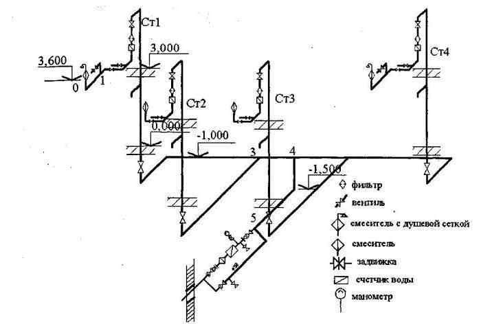 Аксонометрическая схема водопровода