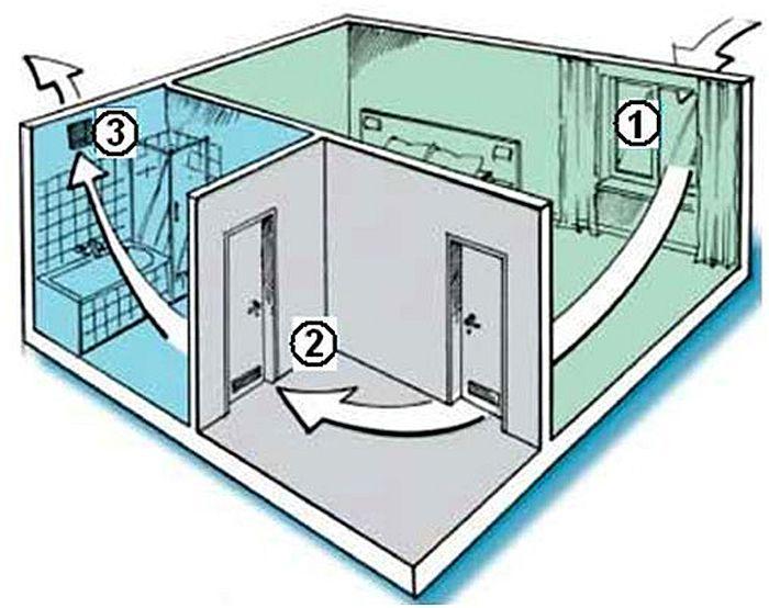 Естественная вентиляция осуществляется посредством вентиляционных отверстий в дверях и окнах