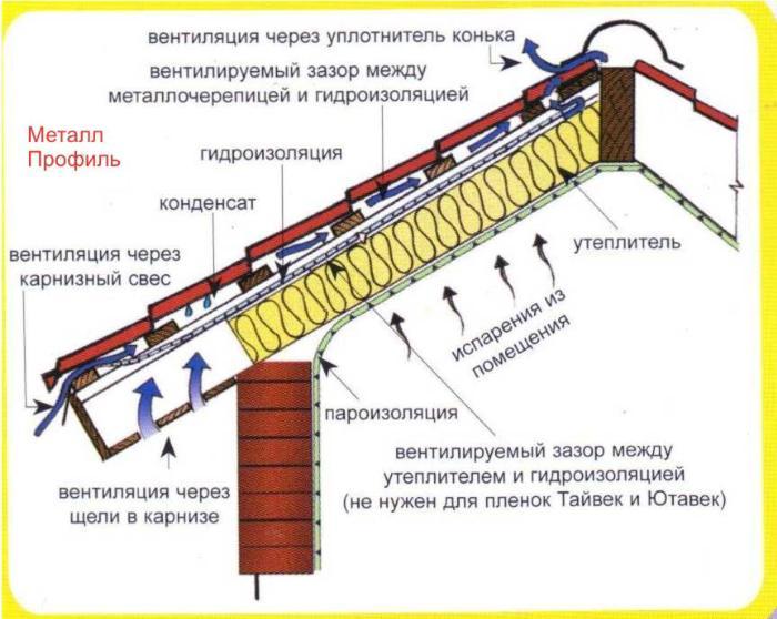 Схема вентиляции кровли