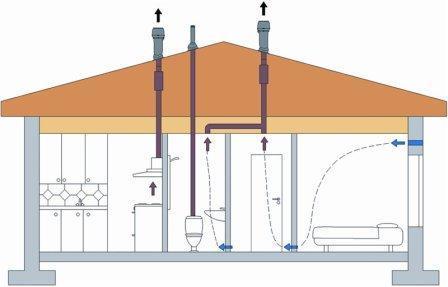 Воздуховод должен быть вертикальным, свой для каждой комнаты (желательно)