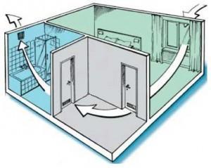 Поток воздуха при естественной вентиляции в частном доме, при наличии одного вентканала