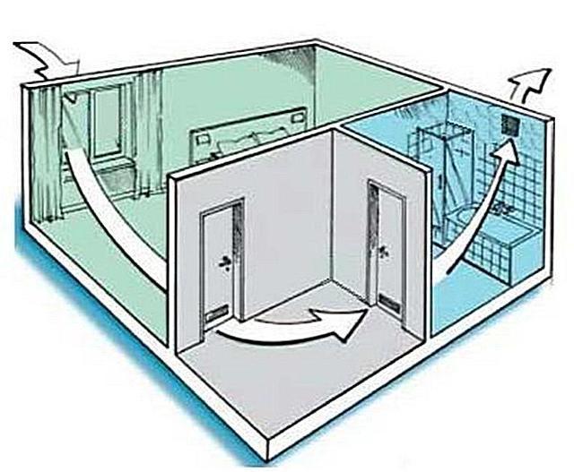 Упрощенная схема принципа действия естественной вентиляции квартиры или дома