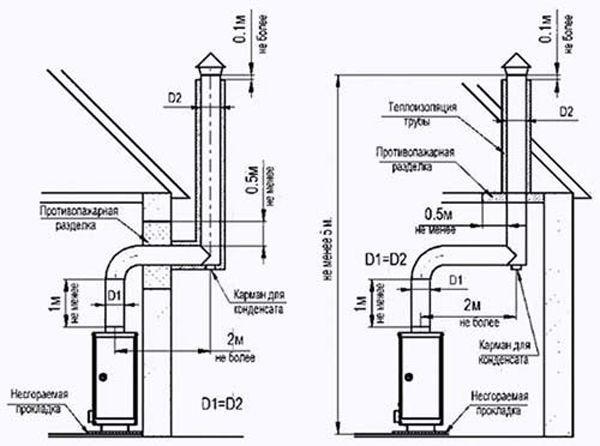Схема конструкции вентиляционной системы