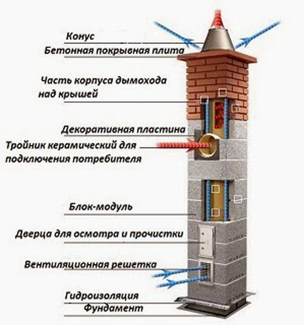 Конструкция керамической вытяжки