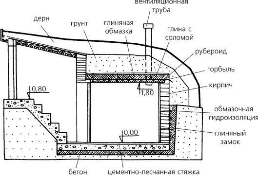 Схема проведения естественной вентиляции