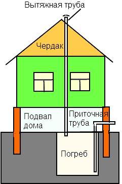 Схема вентиляции погреба в доме