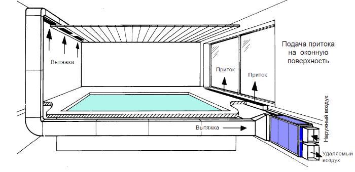 Классическая схема приточно-вытяжной вентиляции бассейна
