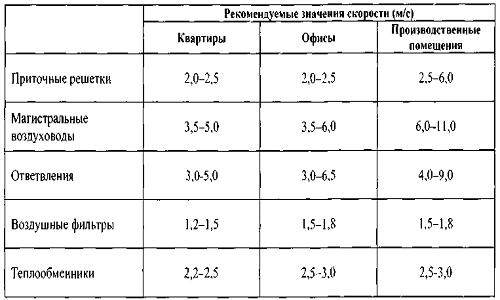 Ориентировочные значения скоростей на разных участках вентсистемы