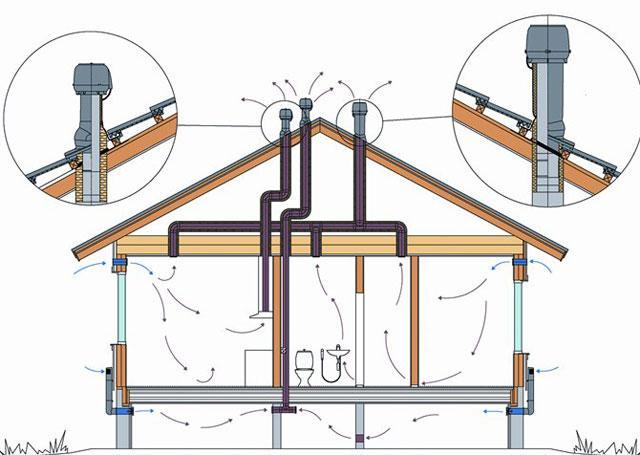 воздуховод для газового котла