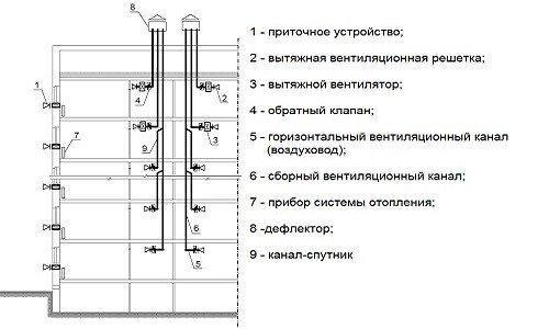 Схема вентиляционной системы многоэтажки