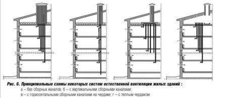 Схемы разных вариантов вывода общего воздуховода