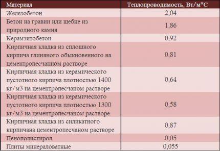Таблица теплопроводности стен