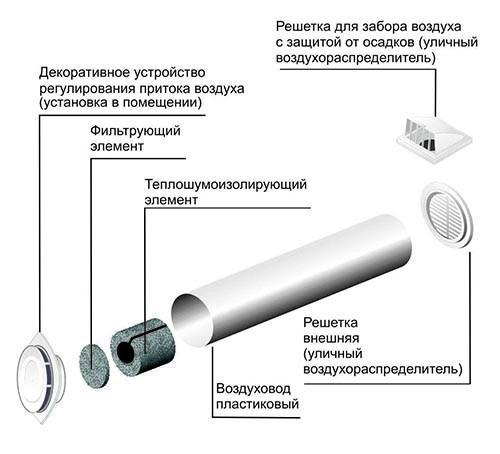 Круглый приточный клапан