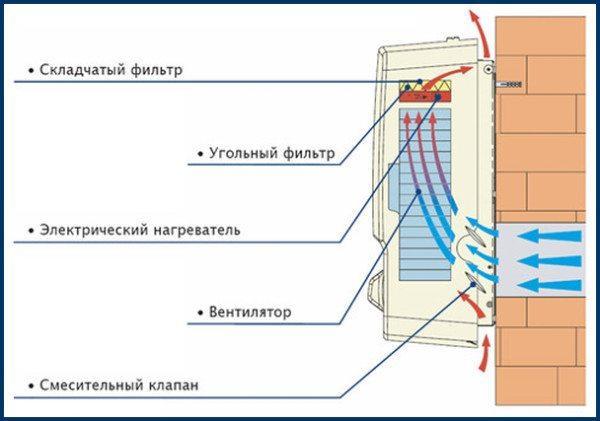 Приточная установка с подогревом воздуха