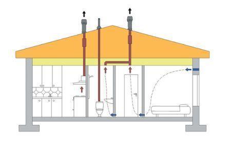 В частном доме можно организовать отдельную вытяжку для туалета