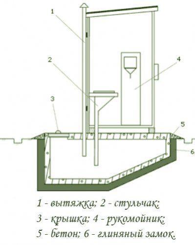 Схема простейшей вентиляции дачного туалета