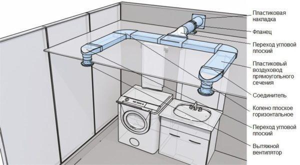 Пример вентиляции из пластиковых вентиляционных труб в ванной