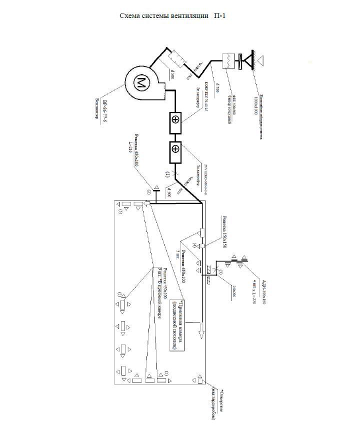 Акснометрическая схема вентиляционной установки