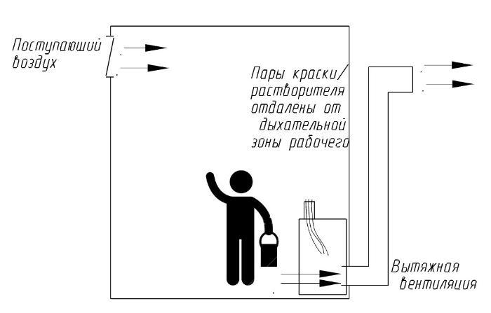 вентиляционные системы