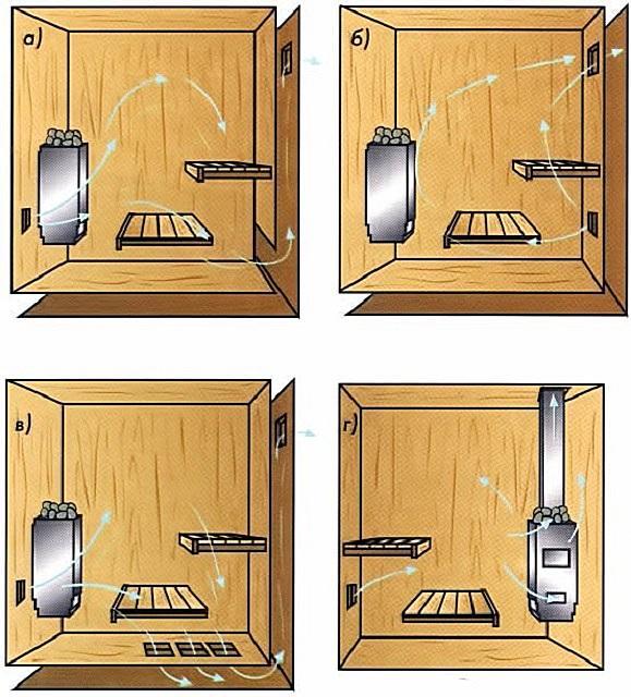 Расположение вентиляционных отверстий в парной