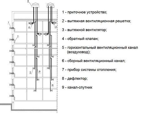 Схема разводки вентиляционных каналов с подключением к сборному вентканалу через два этажа