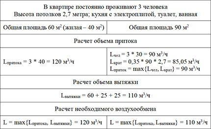 Пример расчета минимального объема воздухообмена