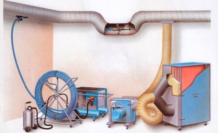 Это особая установка, которая присоединяется к выходному отверстию вентиляции и всасывает в себя всю грязь, отделившуюся от стенок во время чистки.