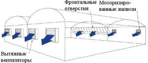Система тепличной вентиляции