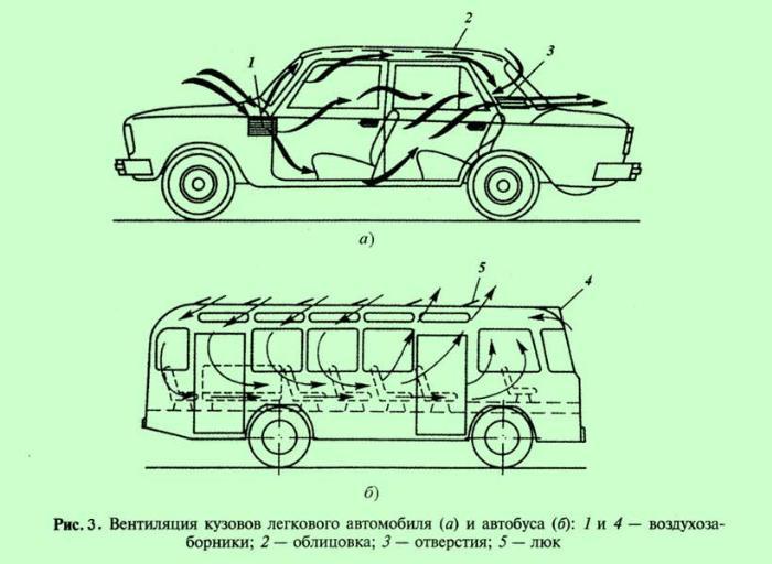 вентиляция салона автомобиля