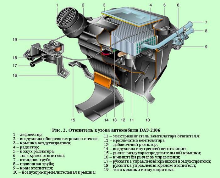 отопление и вентиляция кабин легковых автомобилей