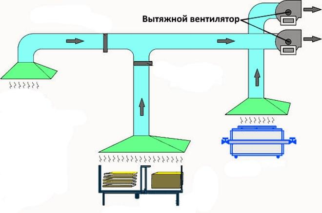 Принудительная вытяжная система вентиляции