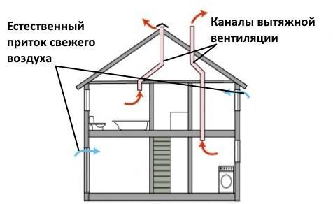 Схема построения естественной вытяжной вентиляции в доме