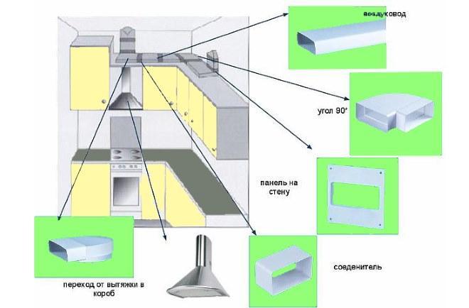 Простая схема монтажа вытяжки на кухне