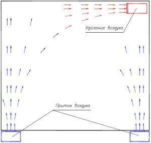 Схема с вытеснением отработанного воздуха