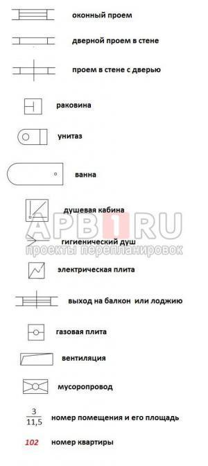 Условные обозначения на планах БТИ