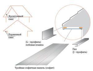 Схема установки софитной панели и свесов