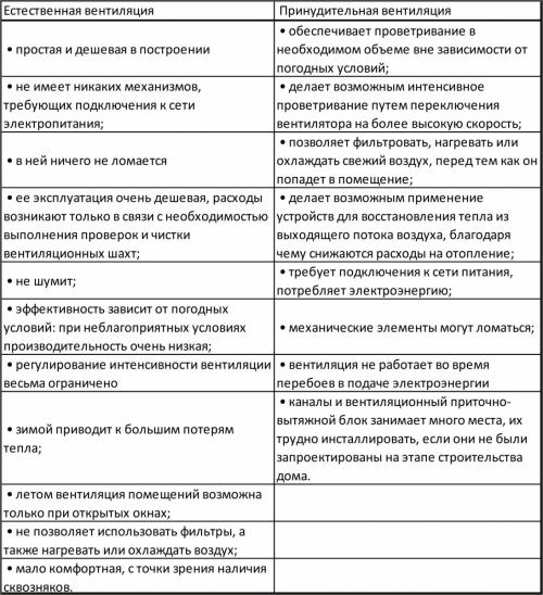 Сравнительные характеристики естественной и принудительной вентиляции
