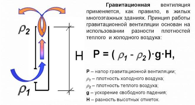 Формула расчета гравитационной вентиляции
