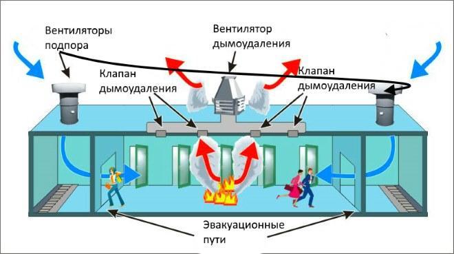 Наглядная схема работы аварийной вентиляции