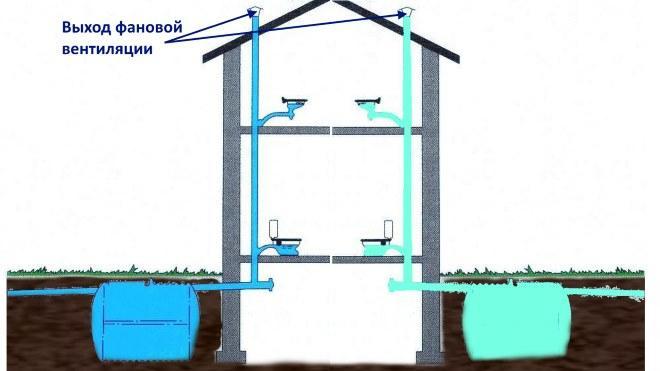 Схема фановой вентиляции в загородном доме