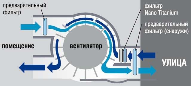 Сплит-система с воздушным каналом