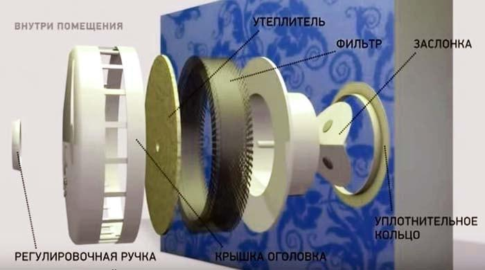 Конструкция вентиляционного устройства