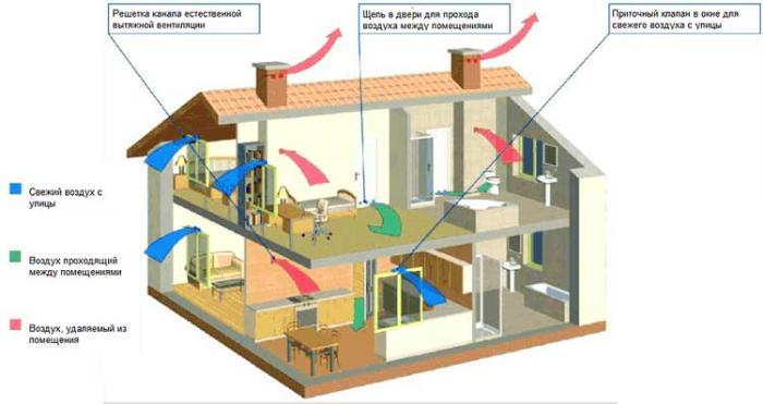 естественная-вентиляция-в-каркасном-доме