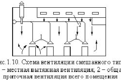 Схема вентиляции смешанного типа