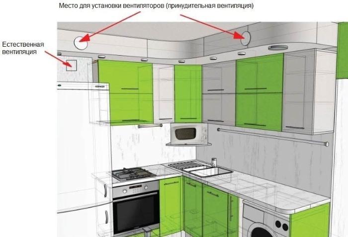 Пример расположения естественной вытяжки и принудительной вентиляции в кухне