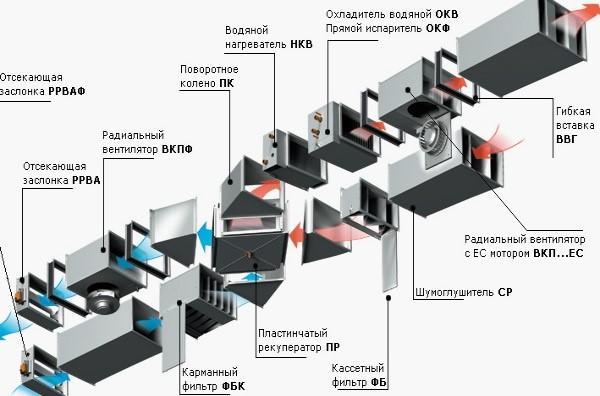 Схема расположения рекуператора в общей системе вентиляции строения